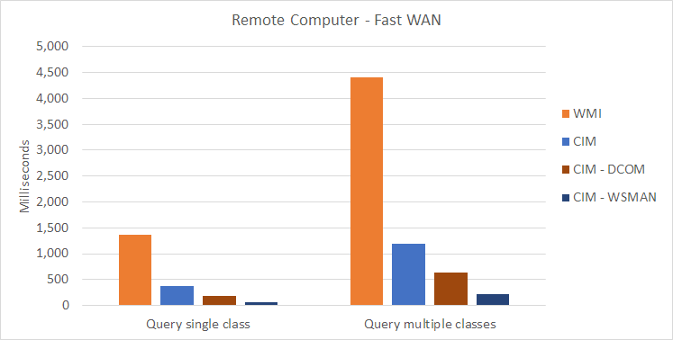 WMI/CIM Speed Test - Fast WAN