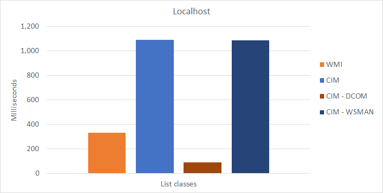 WMI/CIM Speed Test - Localhost