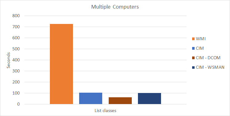 WMI/CIM Speed Test - Multiple Computers - List Classes