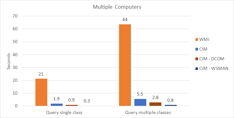 WMI/CIM Speed Test - Multiple Computers - Query