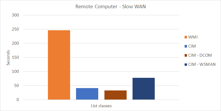 WMI/CIM Speed Test - Slow WAN